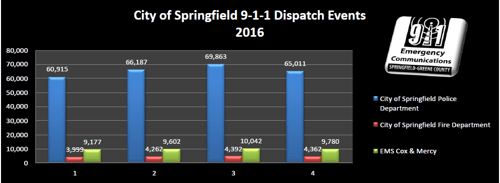 2016 Call Event numbers seperated by each quarter
